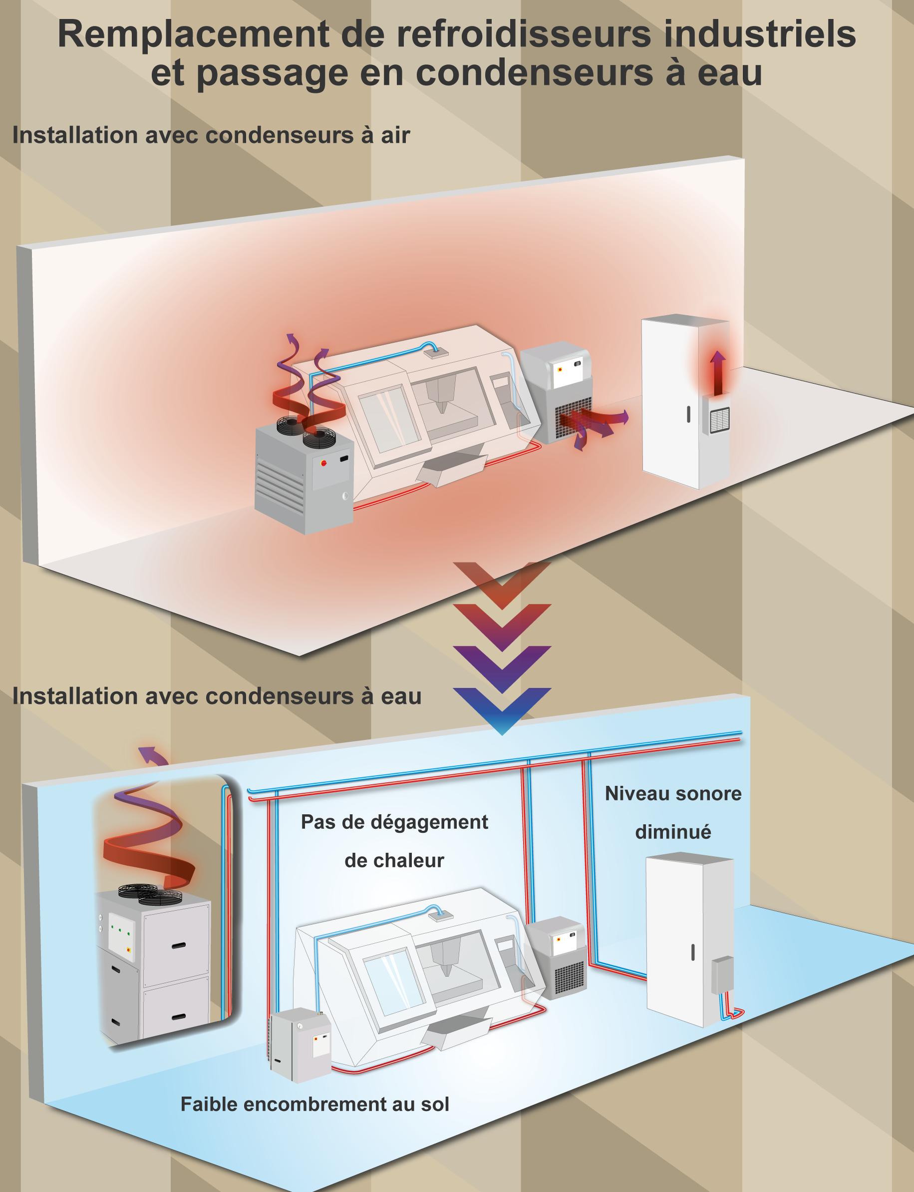 Refroidisseur condenseur à eau